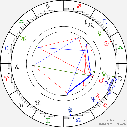 Helena Futtari день рождения гороскоп, Helena Futtari Натальная карта онлайн
