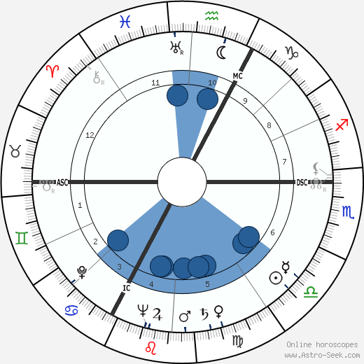Jacques-Henry Duval wikipedia, horoscope, astrology, instagram