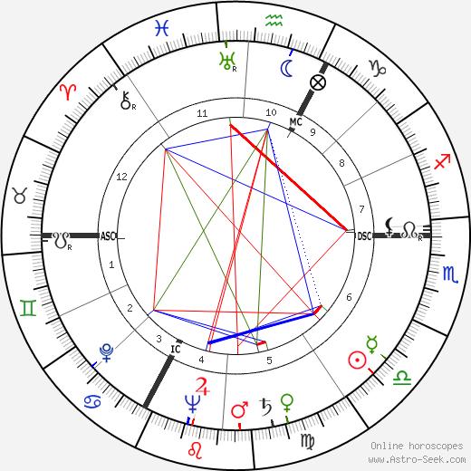 Jacques-Henry Duval tema natale, oroscopo, Jacques-Henry Duval oroscopi gratuiti, astrologia