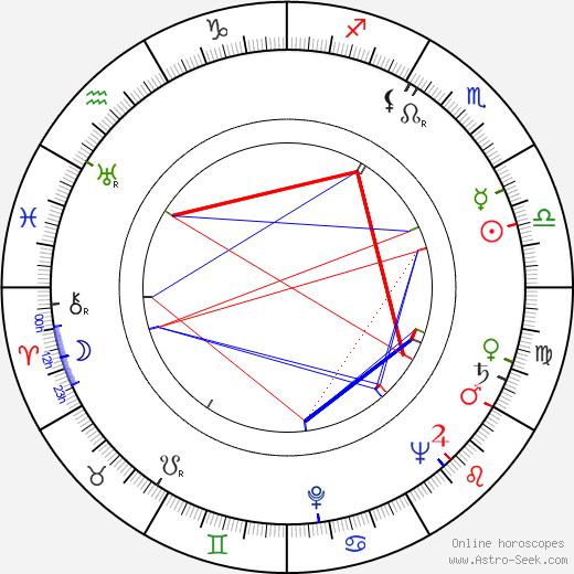 Jason Wingreen день рождения гороскоп, Jason Wingreen Натальная карта онлайн