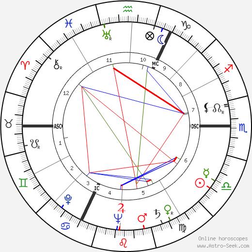Jean Lefebvre tema natale, oroscopo, Jean Lefebvre oroscopi gratuiti, astrologia