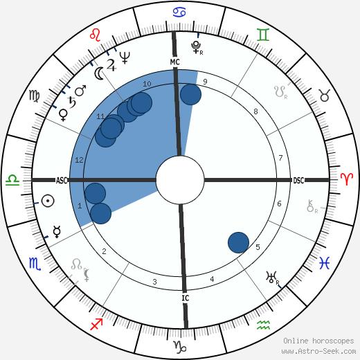 Jim Maloof wikipedia, horoscope, astrology, instagram