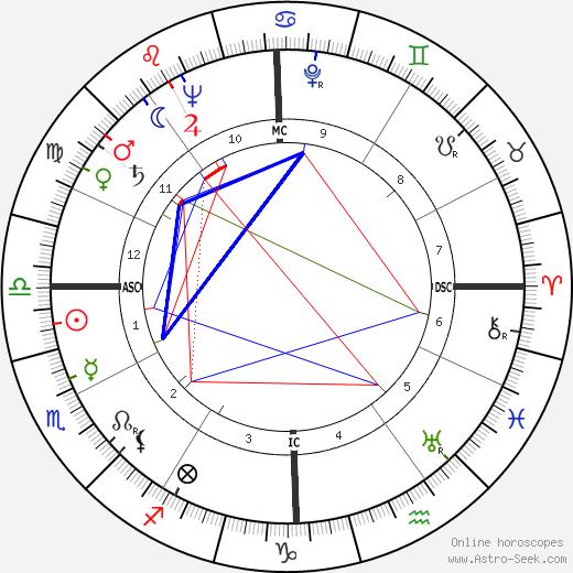 Jim Maloof astro natal birth chart, Jim Maloof horoscope, astrology