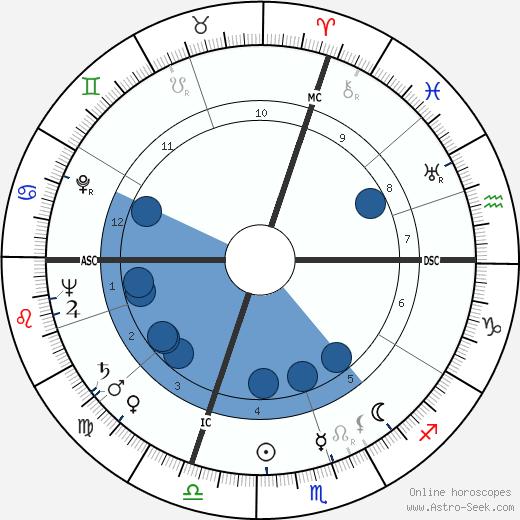 John Austin Gronouski wikipedia, horoscope, astrology, instagram