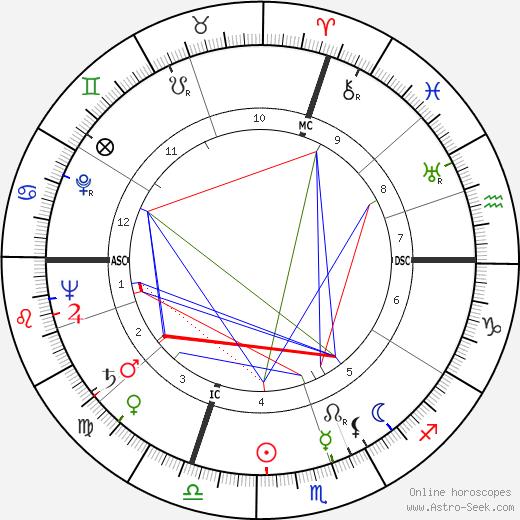 John Austin Gronouski день рождения гороскоп, John Austin Gronouski Натальная карта онлайн