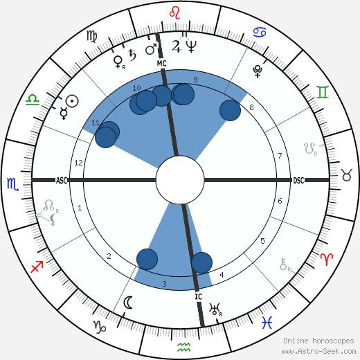 José Hermano Saraiva wikipedia, horoscope, astrology, instagram