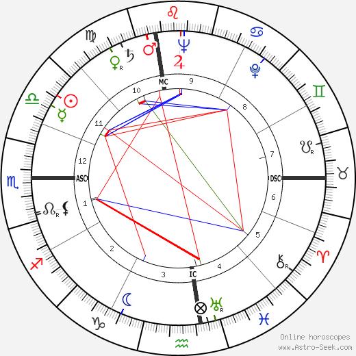 José Hermano Saraiva birth chart, José Hermano Saraiva astro natal horoscope, astrology