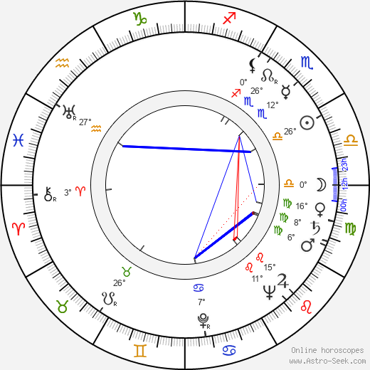 Josef Kadlec birth chart, biography, wikipedia 2017, 2018