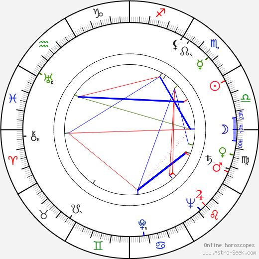 Josef Kadlec astro natal birth chart, Josef Kadlec horoscope, astrology