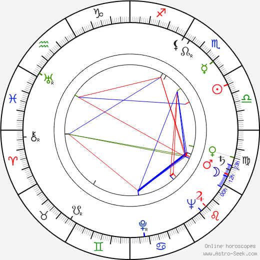 Józef Lodynski tema natale, oroscopo, Józef Lodynski oroscopi gratuiti, astrologia