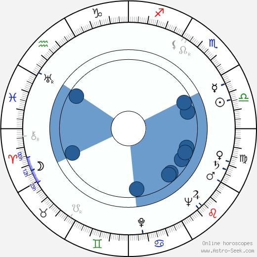 Ki-young Kim wikipedia, horoscope, astrology, instagram