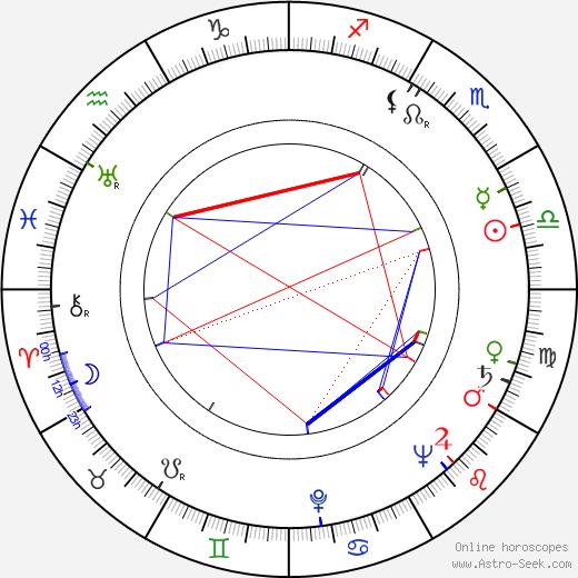 Ki-young Kim tema natale, oroscopo, Ki-young Kim oroscopi gratuiti, astrologia