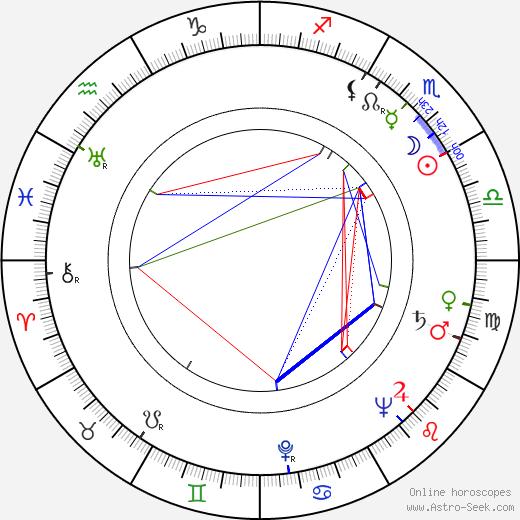 Konrad Nalecki birth chart, Konrad Nalecki astro natal horoscope, astrology