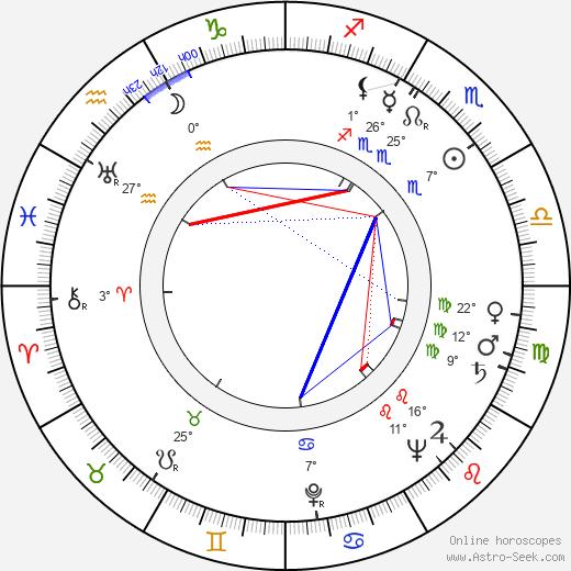 Ljiljana Krstic birth chart, biography, wikipedia 2019, 2020