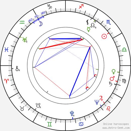 Ljiljana Krstic birth chart, Ljiljana Krstic astro natal horoscope, astrology