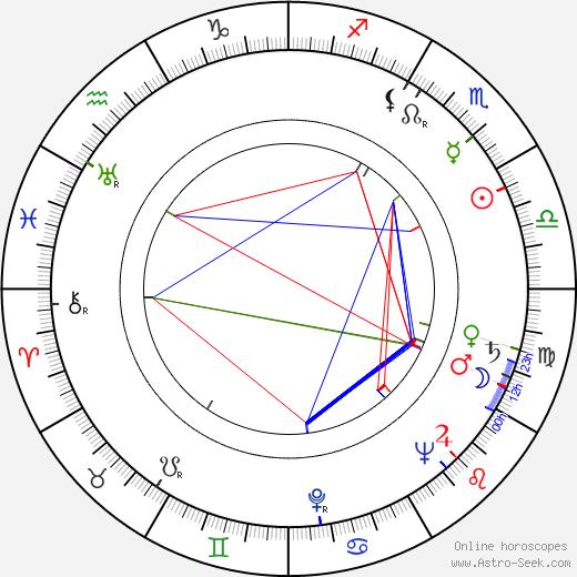 Micheline Francey день рождения гороскоп, Micheline Francey Натальная карта онлайн