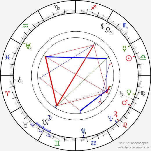 Pekka Langer день рождения гороскоп, Pekka Langer Натальная карта онлайн