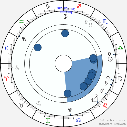 Pertti Maja wikipedia, horoscope, astrology, instagram