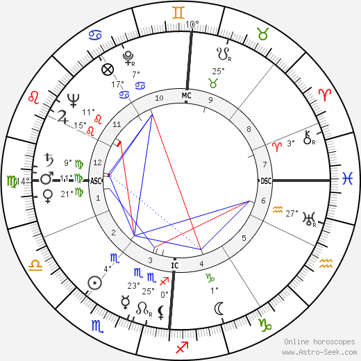 Pierre Doris birth chart, biography, wikipedia 2019, 2020
