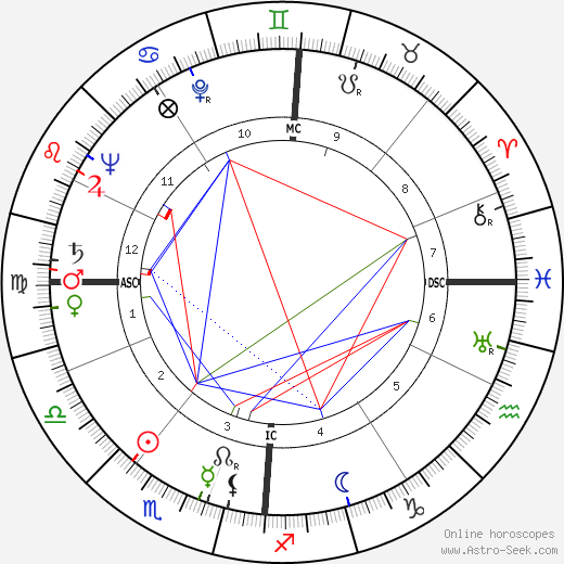 Pierre Doris birth chart, Pierre Doris astro natal horoscope, astrology