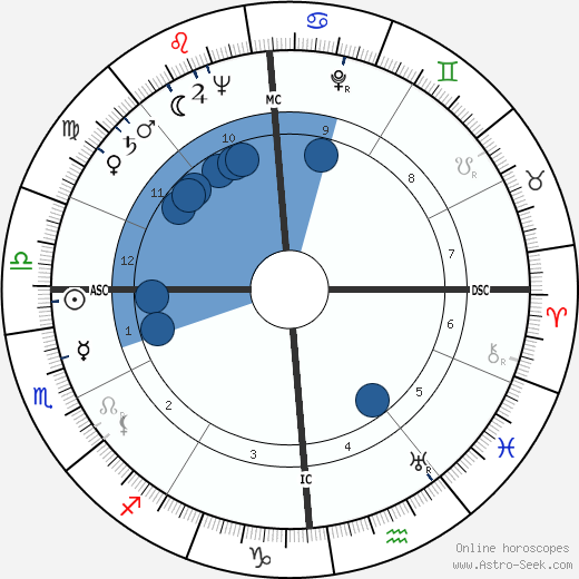 Pierre Trudeau horoscope, astrology, sign, zodiac, date of birth, instagram