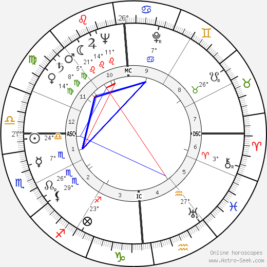 Pierre Trudeau birth chart, biography, wikipedia 2018, 2019