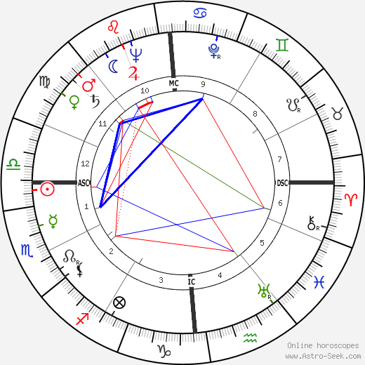 Pierre Trudeau astro natal birth chart, Pierre Trudeau horoscope, astrology