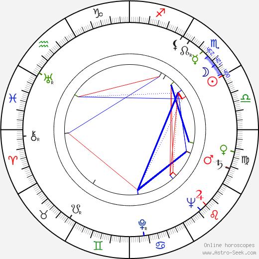 Rita Karin birth chart, Rita Karin astro natal horoscope, astrology