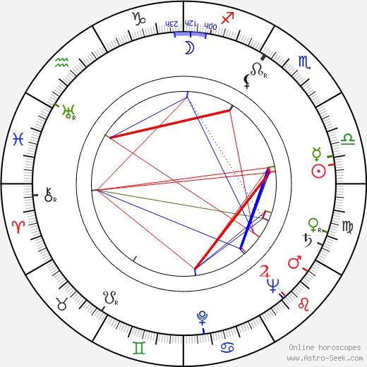 Robert Destain день рождения гороскоп, Robert Destain Натальная карта онлайн