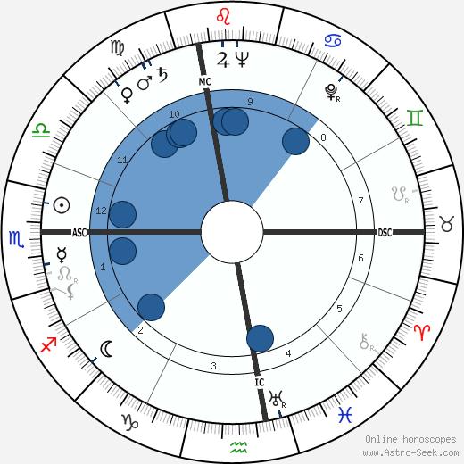 Rose Dorrance Besar wikipedia, horoscope, astrology, instagram