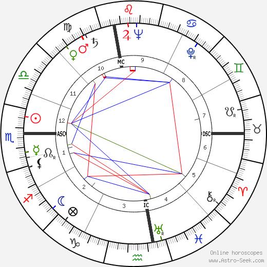 Rose Dorrance Besar birth chart, Rose Dorrance Besar astro natal horoscope, astrology