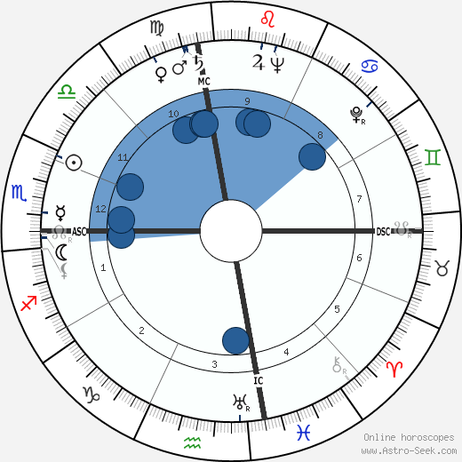 Shah Mohammad Reza Pahlavi wikipedia, horoscope, astrology, instagram
