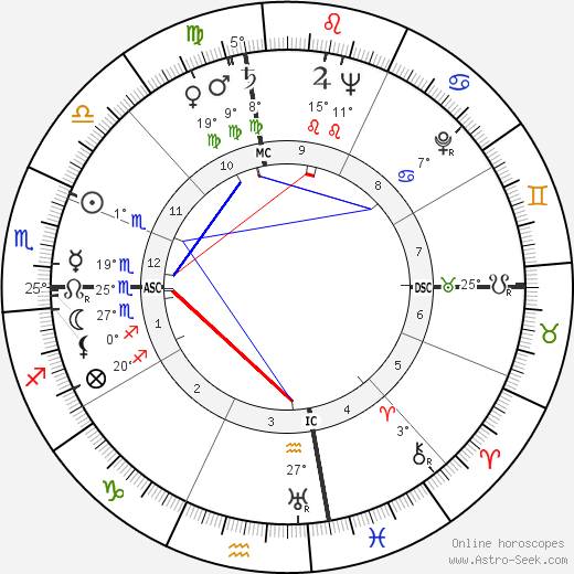 Shah Mohammad Reza Pahlavi birth chart, biography, wikipedia 2019, 2020