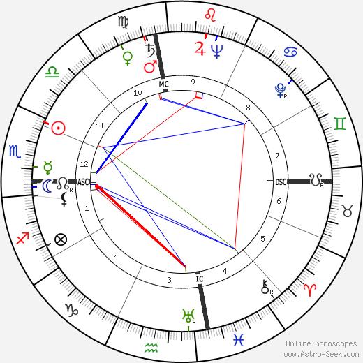 Shah Mohammad Reza Pahlavi astro natal birth chart, Shah Mohammad Reza Pahlavi horoscope, astrology