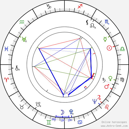 Shaun Sutton день рождения гороскоп, Shaun Sutton Натальная карта онлайн