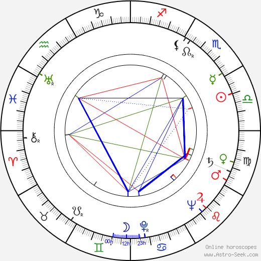 Shaun Sutton birth chart, Shaun Sutton astro natal horoscope, astrology