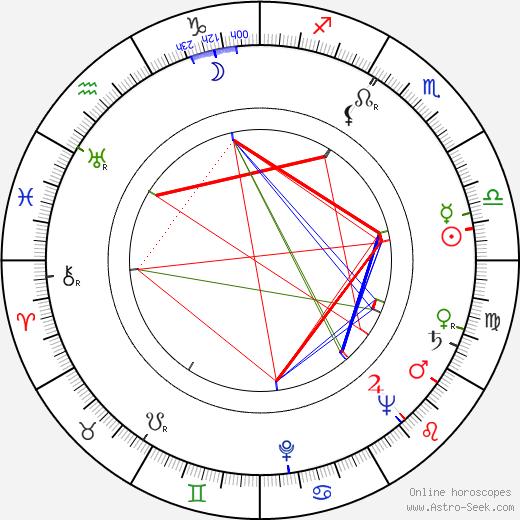 Shirley Clarke birth chart, Shirley Clarke astro natal horoscope, astrology