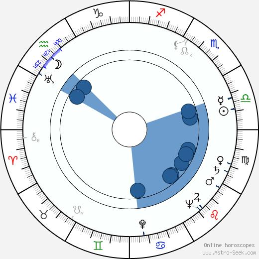 Vojtěch Zamarovský wikipedia, horoscope, astrology, instagram