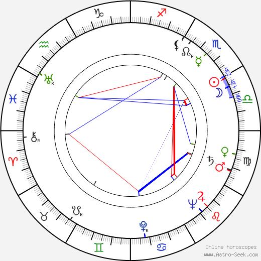 Wiktor Grotowicz birth chart, Wiktor Grotowicz astro natal horoscope, astrology
