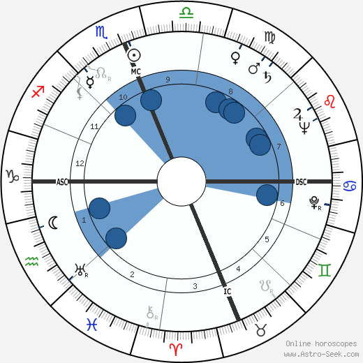 William Bennison Fulton wikipedia, horoscope, astrology, instagram