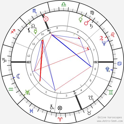 William Bennison Fulton день рождения гороскоп, William Bennison Fulton Натальная карта онлайн