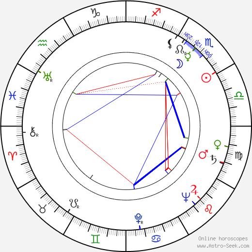 Zdeněk Míka birth chart, Zdeněk Míka astro natal horoscope, astrology