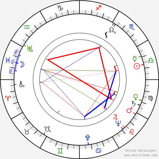 Zdzislaw Klucznik birth chart, Zdzislaw Klucznik astro natal horoscope, astrology