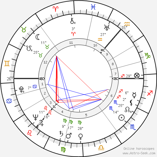 Anthony Wheeler birth chart, biography, wikipedia 2018, 2019
