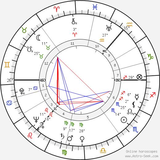 Anthony Wheeler birth chart, biography, wikipedia 2019, 2020