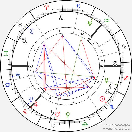 Anthony Wheeler astro natal birth chart, Anthony Wheeler horoscope, astrology