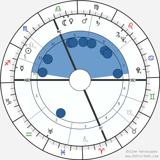 Carl Oreal Holmquist wikipedia, horoscope, astrology, instagram