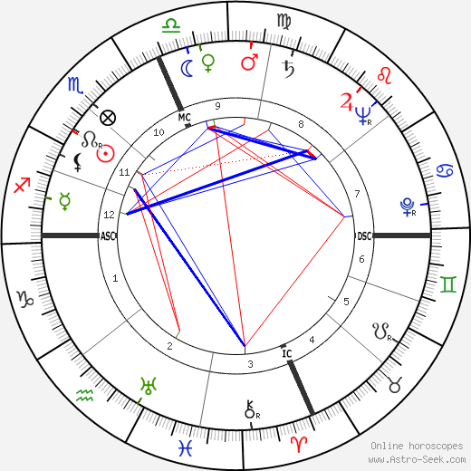 Carl Oreal Holmquist tema natale, oroscopo, Carl Oreal Holmquist oroscopi gratuiti, astrologia