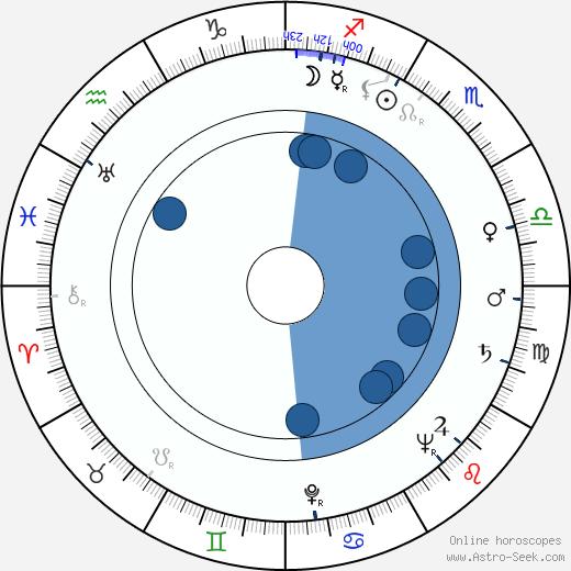 David Kossoff wikipedia, horoscope, astrology, instagram