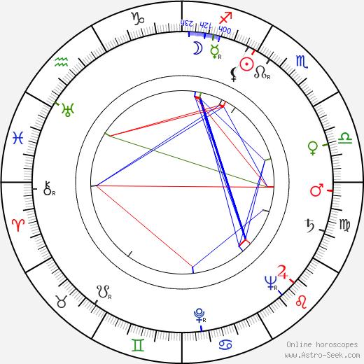 David Kossoff astro natal birth chart, David Kossoff horoscope, astrology